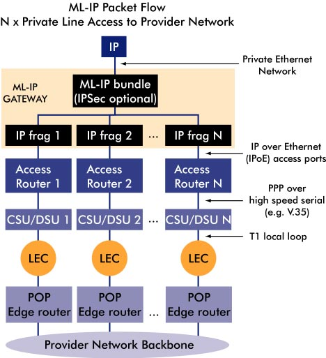 ML-IP packet flow diagram, 47K